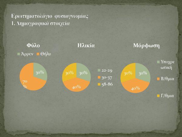 Τι πιστεύουν οι κάτοικοι για την πόλη τους. Μια πολύ ενδιαφέρουσα έρευνα για την πόλη του Βόλου.